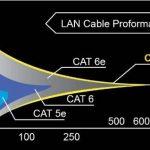 Bobine 100 m Gigabit cuivre, sans halogène Câble Ethernet Cat 7 1000 MHz de la marque Top Deals Available image 1 produit